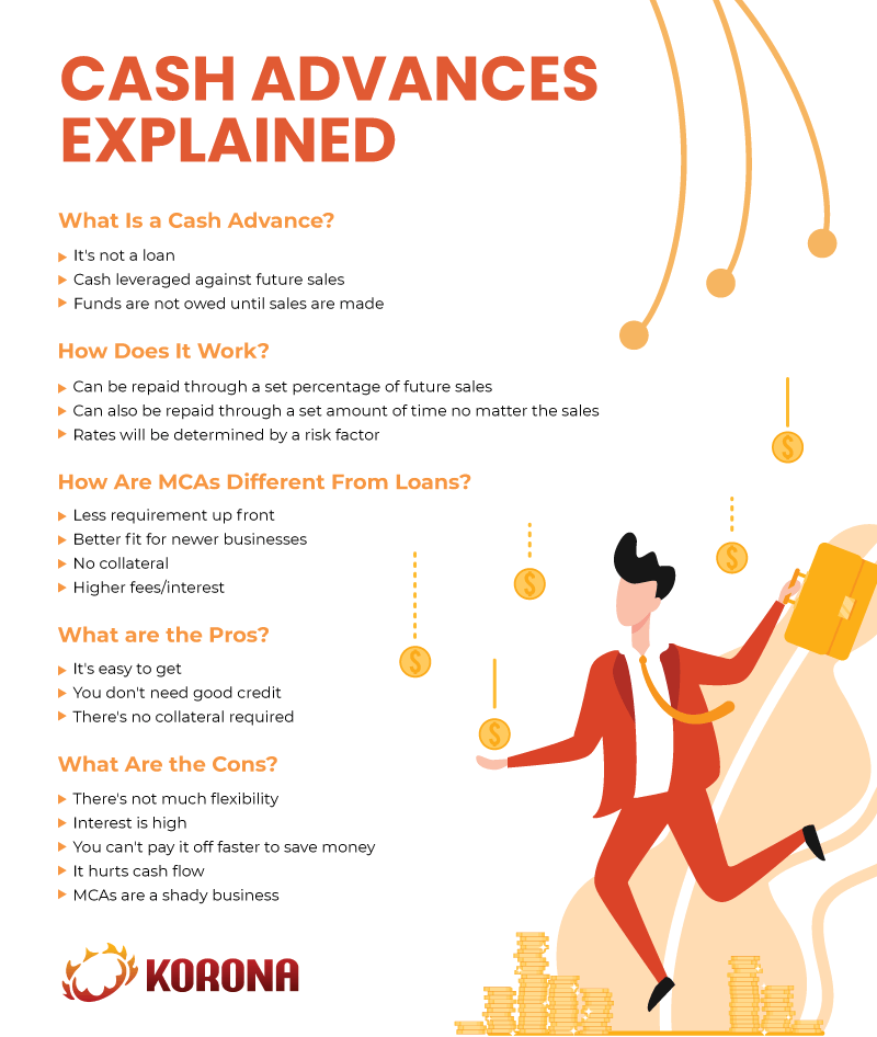 Infographic explaining what merchant cash advances are and their pros and cons