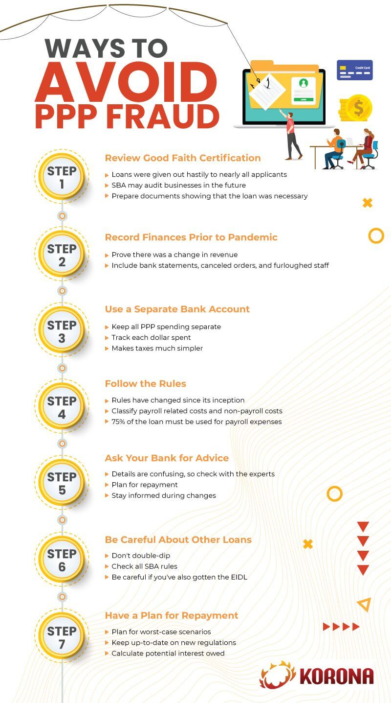 Infographic showing 7 steps that small businesses can take to avoid PPP loan fraud from the SBA