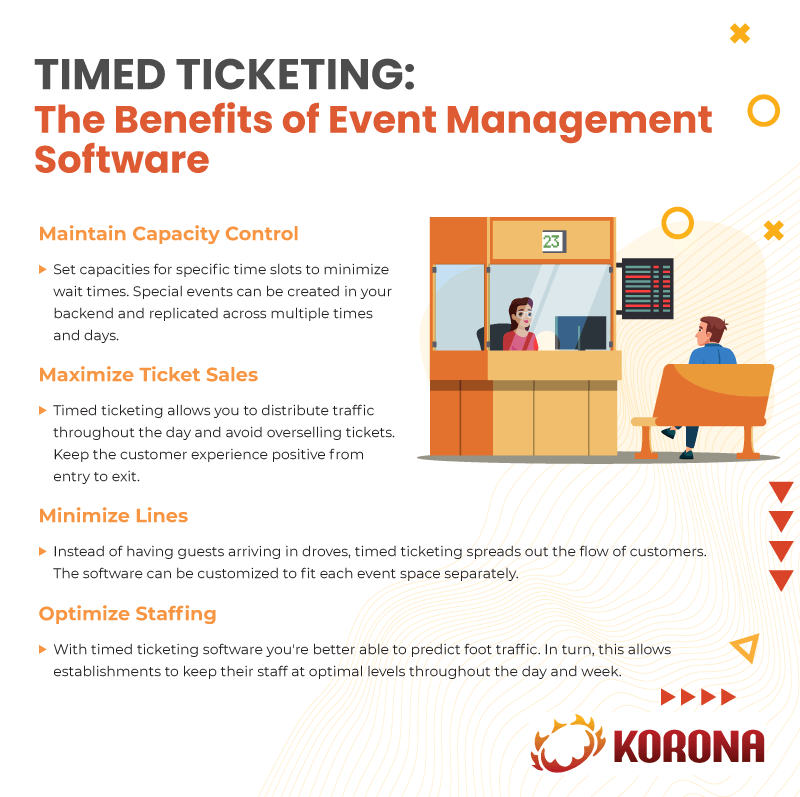 Infographic explaining the benefits of timed ticketing software