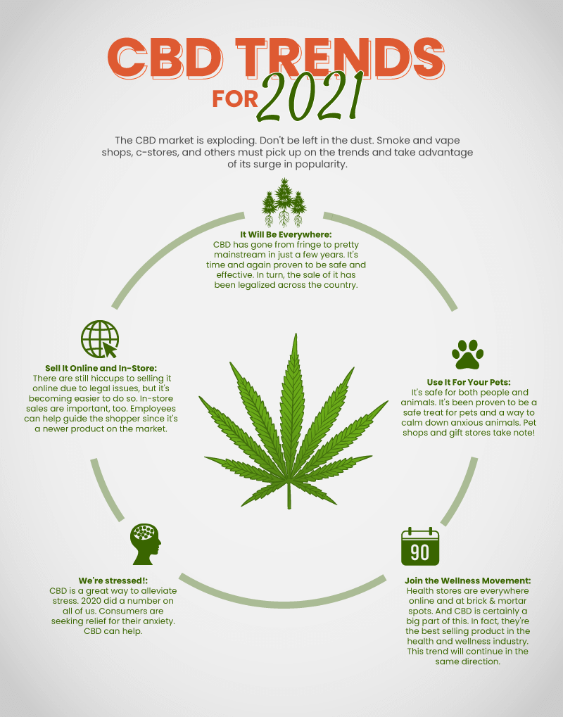 Infographic outlining the 5 major CBD trends for 2021 in retail