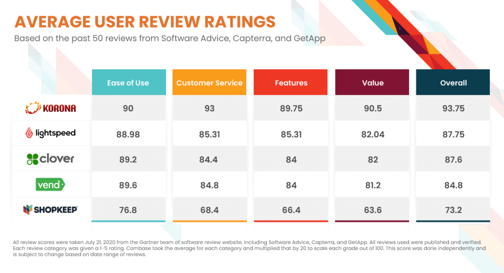Software review comparison chart with KORONA, Clover, Vend, Shopkeep, and Lightspeed