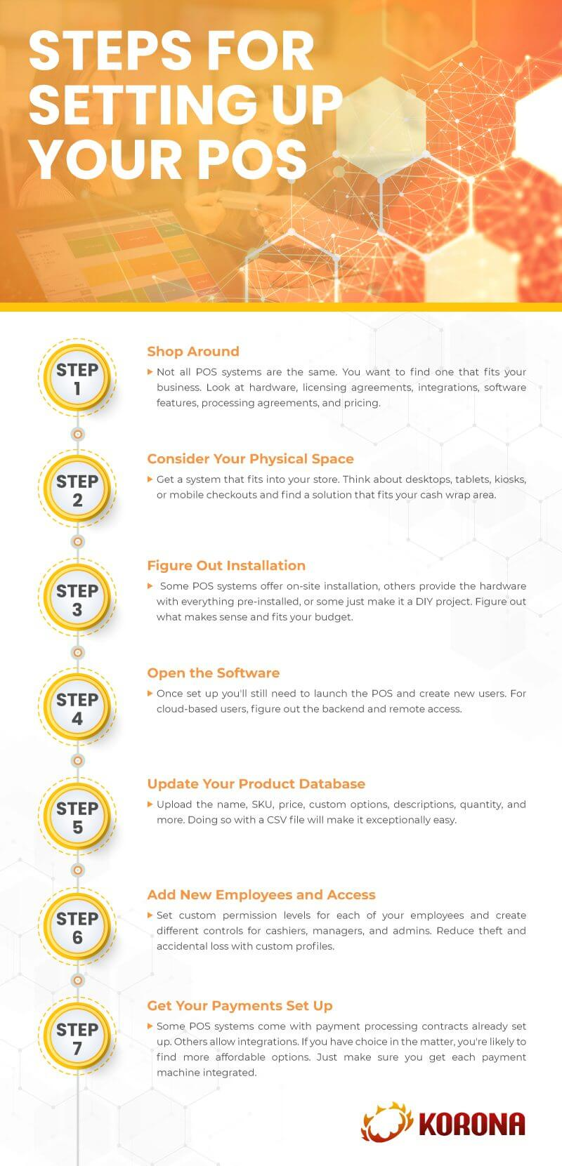 Infograph showing the 7 steps on how to set up a POS system