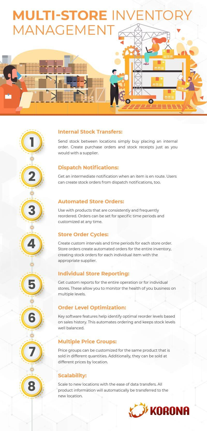 Infograph showing the benefits of a multi-store inventory management system
