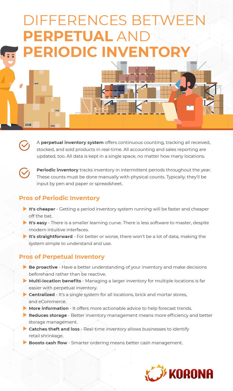 Infograph showing differences and pros and cons of perpetual and period inventory management for retail businesses