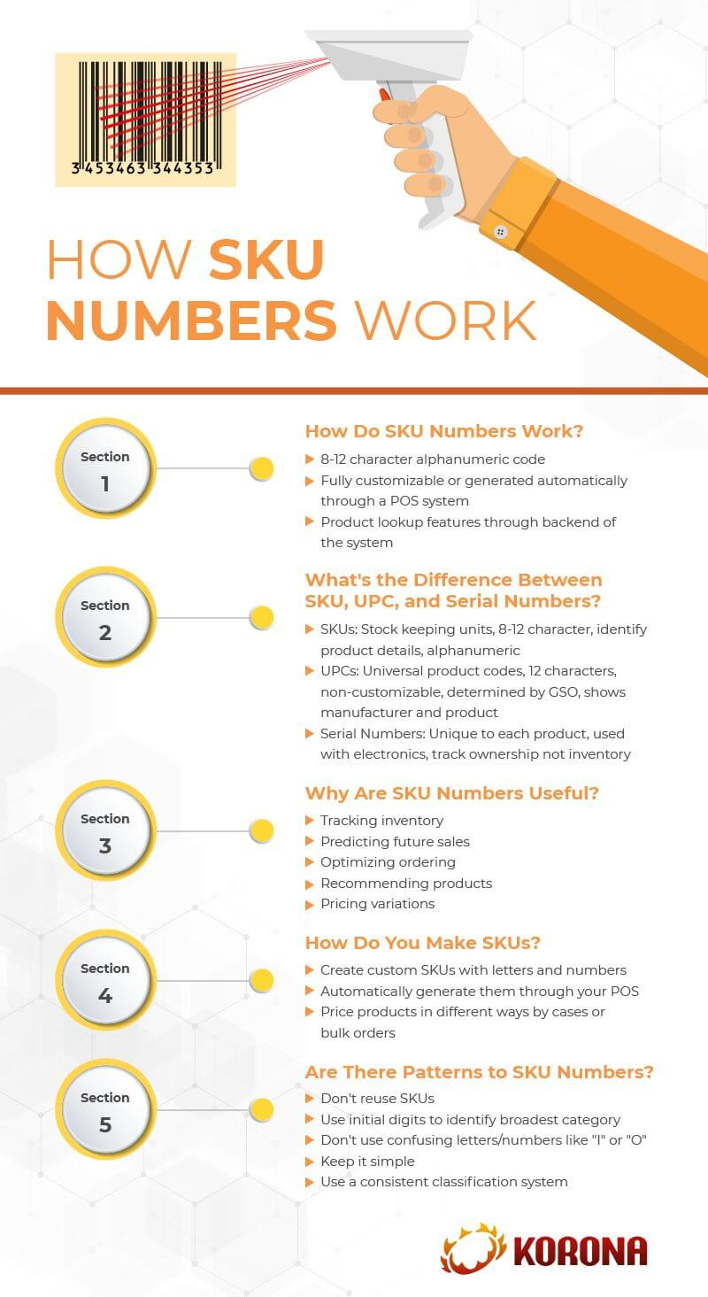 Infograph showing how SKU numbers work and how retailers can use them for their inventory management