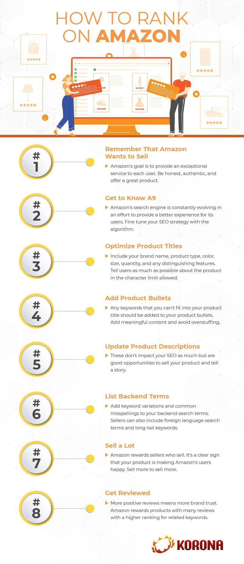 An infograph laying out 8 steps for small online businesses on how to rank on Amazon