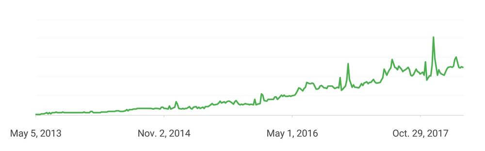 Chart of growth of mobile searches on Google that contain the words