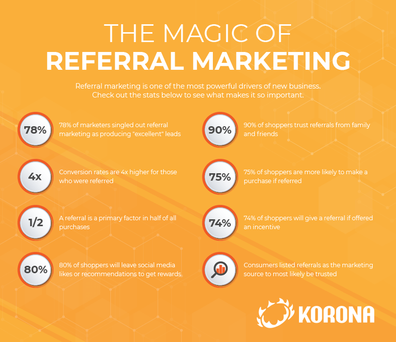 Infograph listing statistics that show why referral marketing is so important and how it helps businesses grow