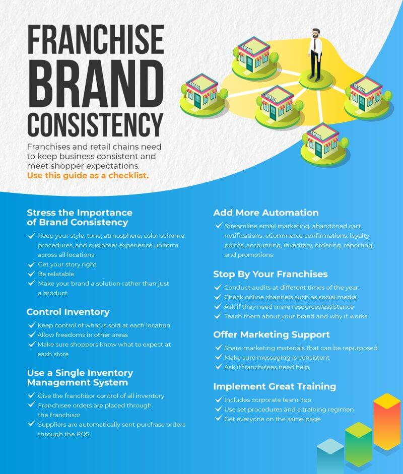 Infograph listing the top 7 reasons that businesses must use consistent franchise branding