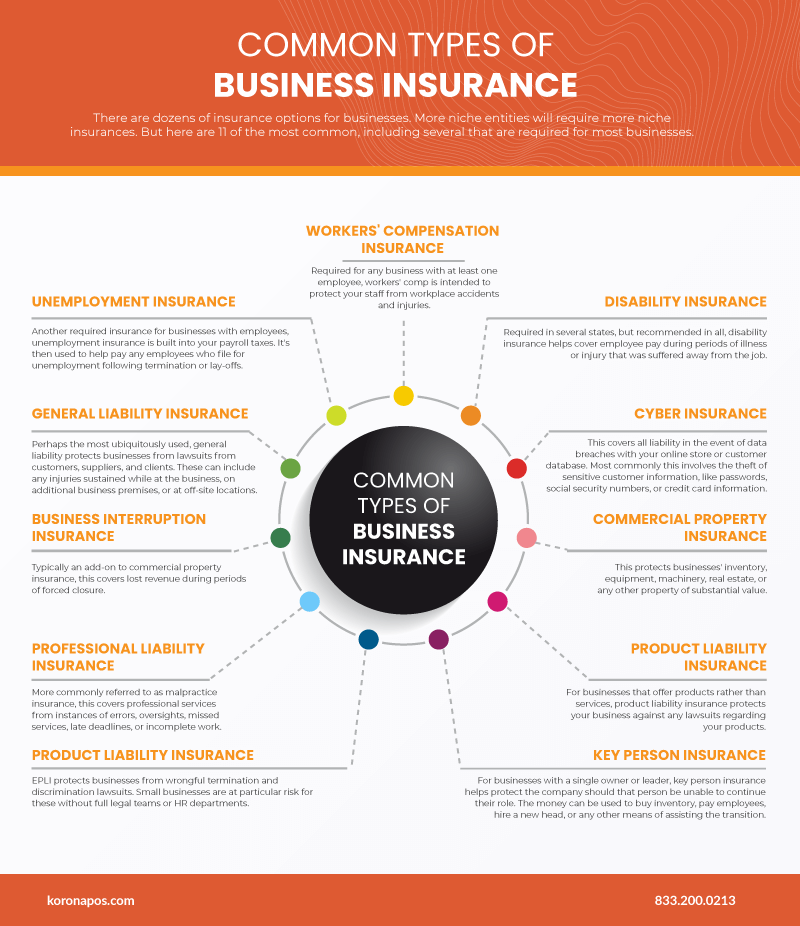 Infograph showing the 11 most common types of business insurance