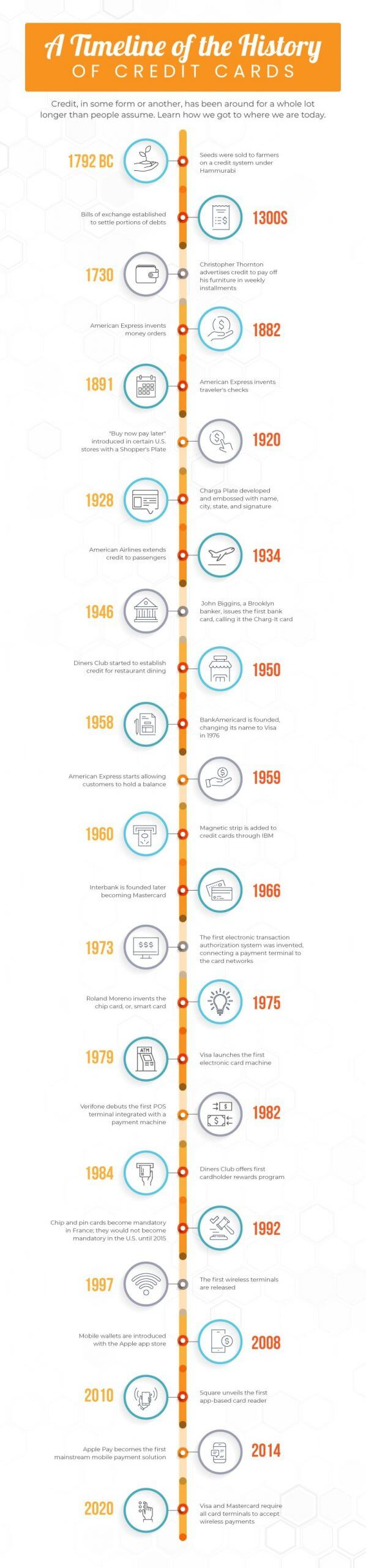 Timeline infograph with history of credit cards