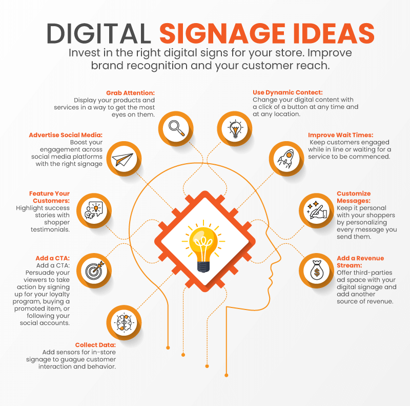 Infographic showing 9 ideas for digital signage for small businesses