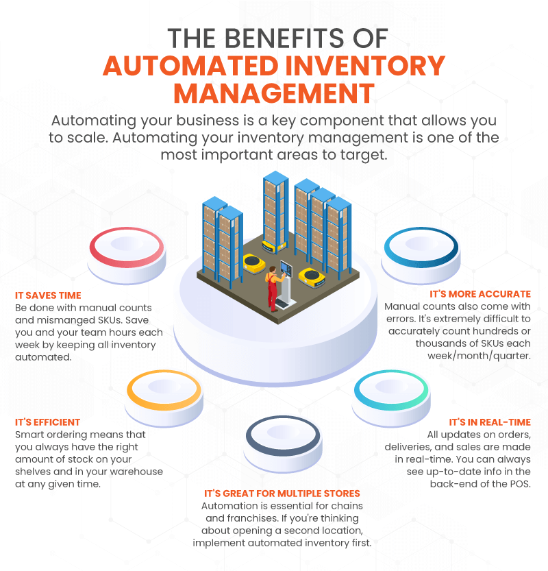 Infographic showing the top 5 benefits of automating inventory management for growing small businesses