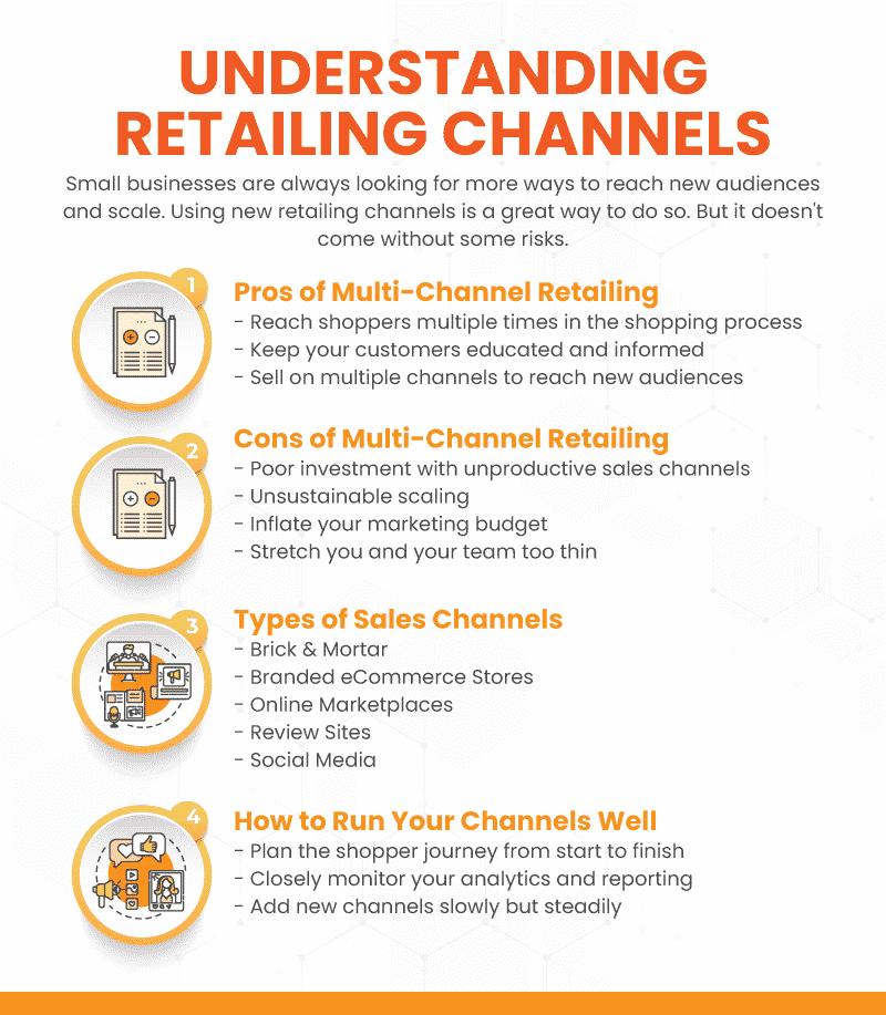 Infograph explaining various retailing channels and their pros and cons