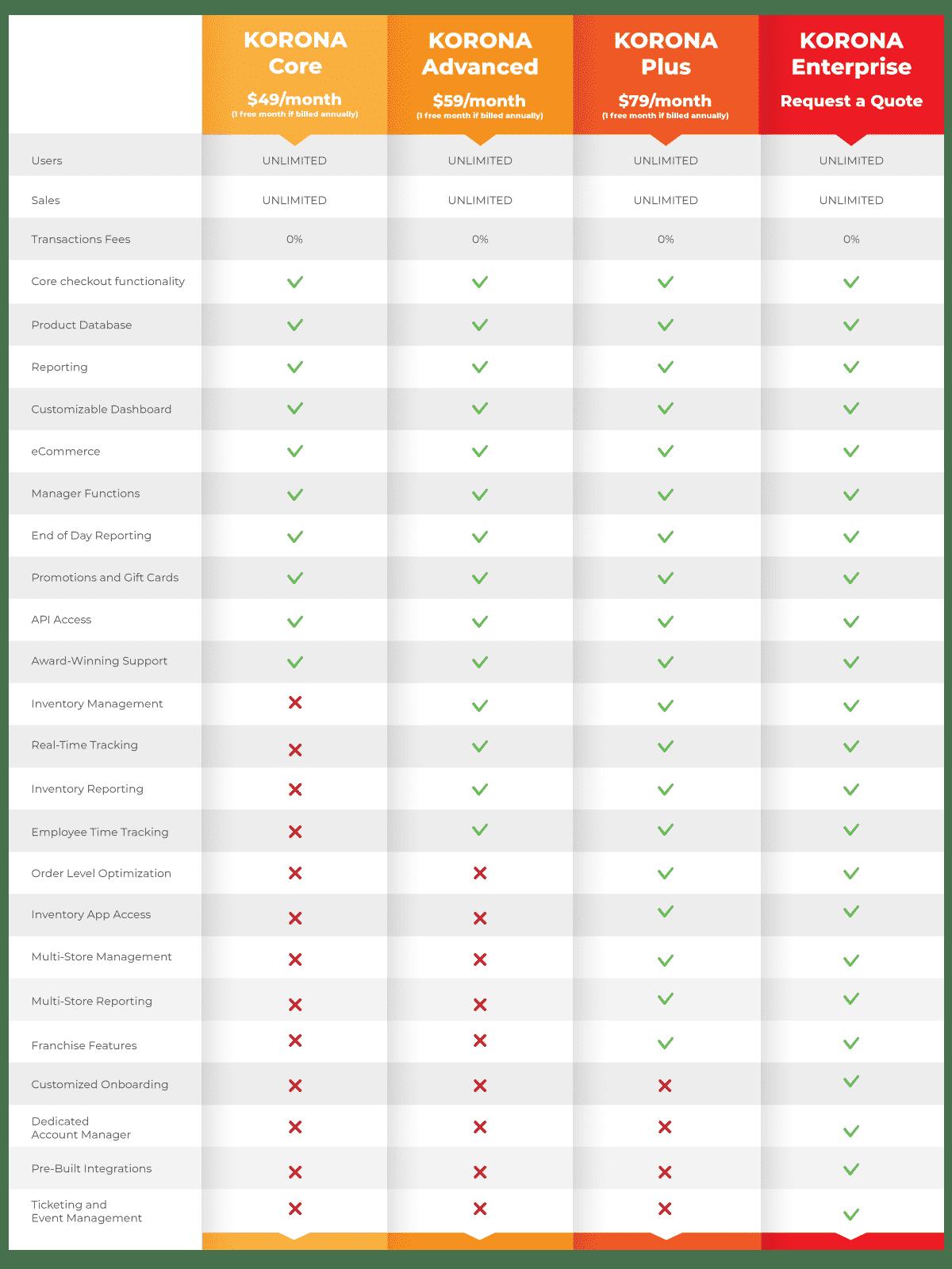 KORONA POS New Pricing Chart