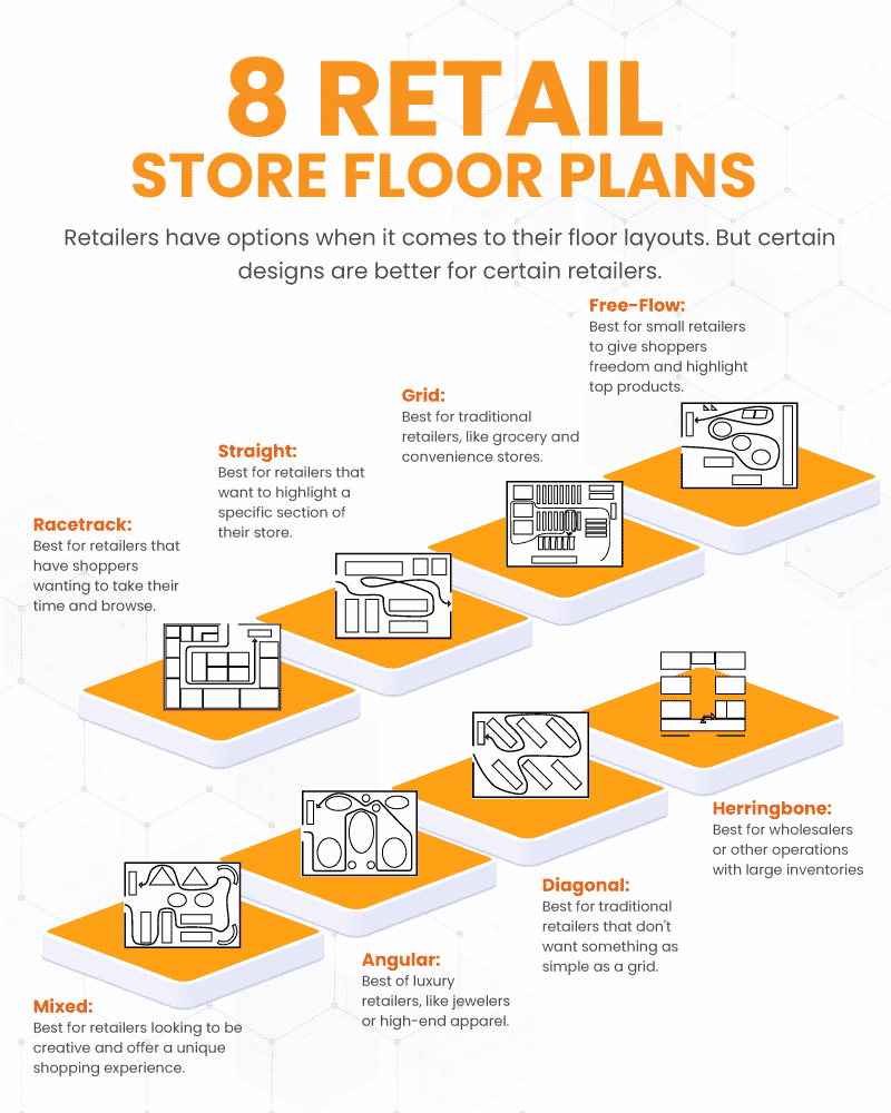 Infograph showing 8 different common retail store floor plans and which types of stores they're best used for