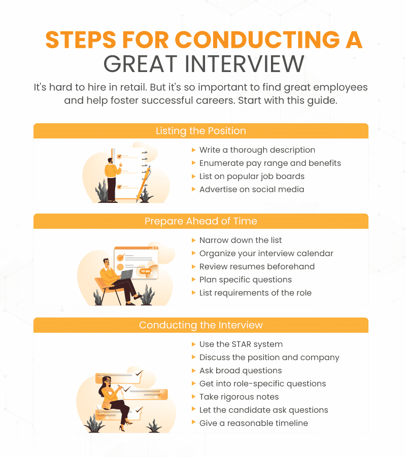 Infographix showing the steps to take on how to conduct a job interview for retail