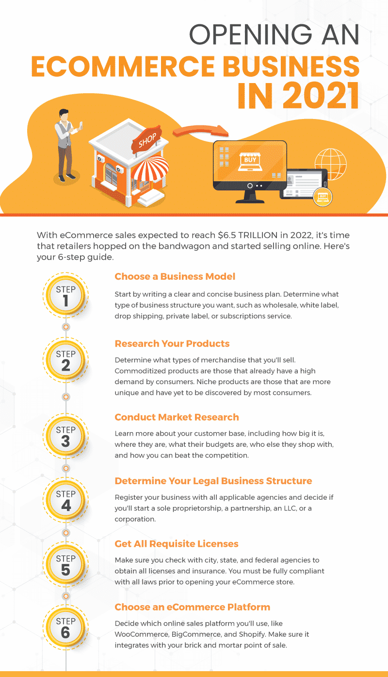 Infographic featuring 6 steps for people trying to open an eCommerce business in 2021