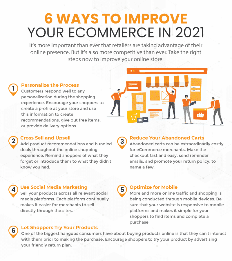 Infograph on 6 ways that retailers can improve their eCommerce business in 2021. The ways include optimizing the customer experience, reducing abandoned carts, adding personalization, and using social media marketing