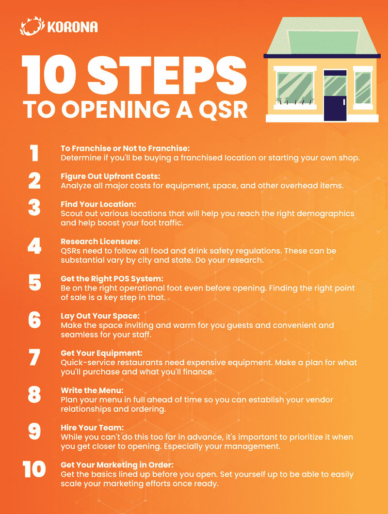 List of the 10 steps needed to open a QSR business