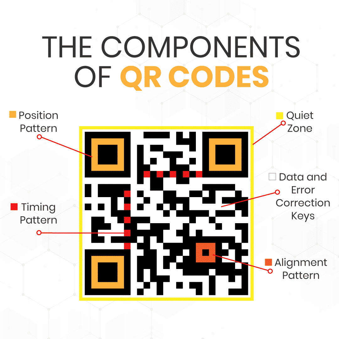 Image showing the components of a QR code and how each part works