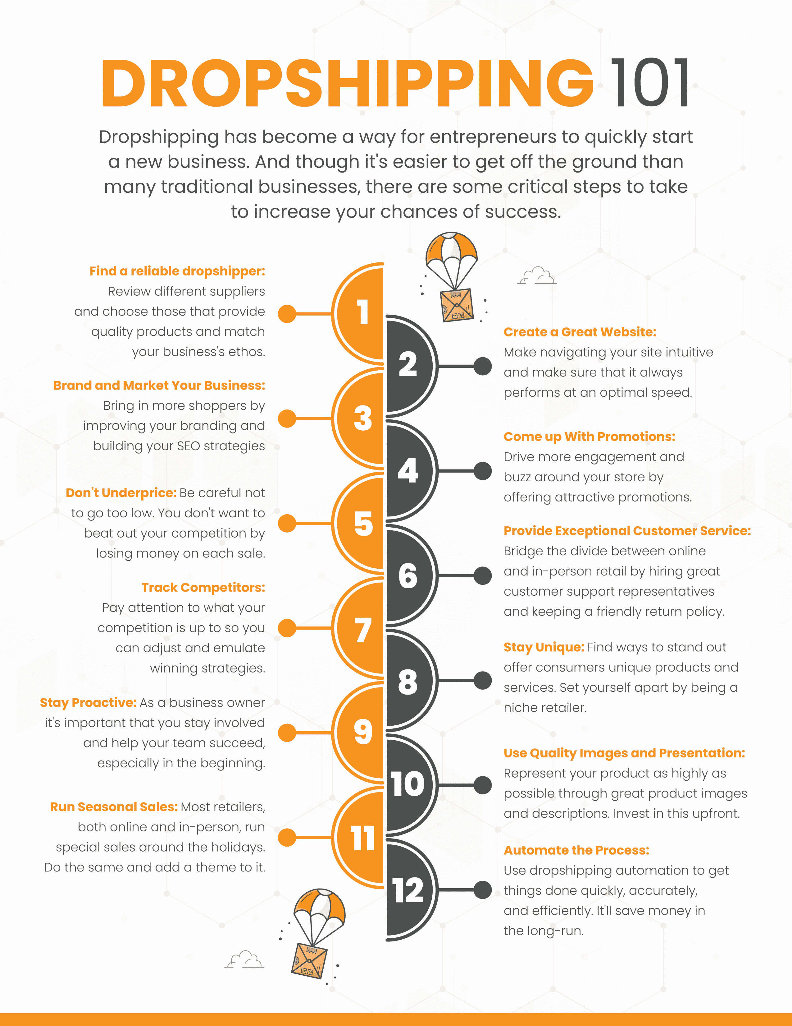 Infographic featuring the top 12 things to consider before starting a dropshipping business